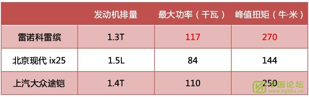 """左有ix25,右有途铠 科雷缤凭什么做""""最强小钢炮""""? - 宁国论坛 - 7.jpg"""